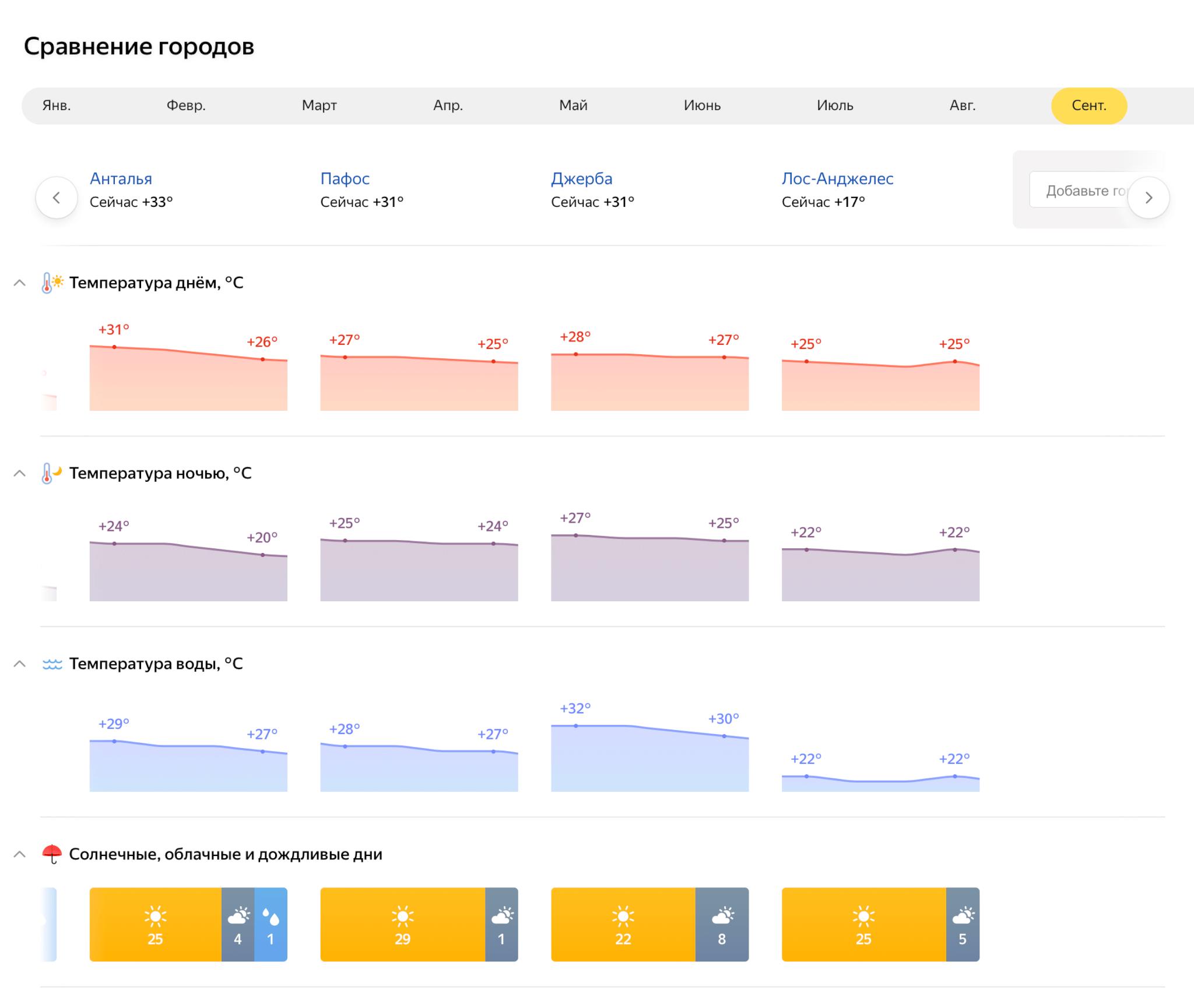 Сравнение городов в Яндекс Погода