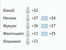 Погода во Вьетнаме в декабре: температура воздуха и воды (Нячанг, Фукок, Фантхиет, Хошимин, Ханой)