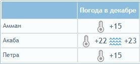 Погода в Иордании в декабре: температура воздуха и воды в Акабе, Петра и Аммане